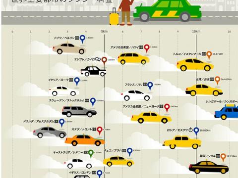 タクシー運賃1000円の移動距離を国別比較した画像がスゴイ! タイ55キロ! インド86キロ! 日本は?